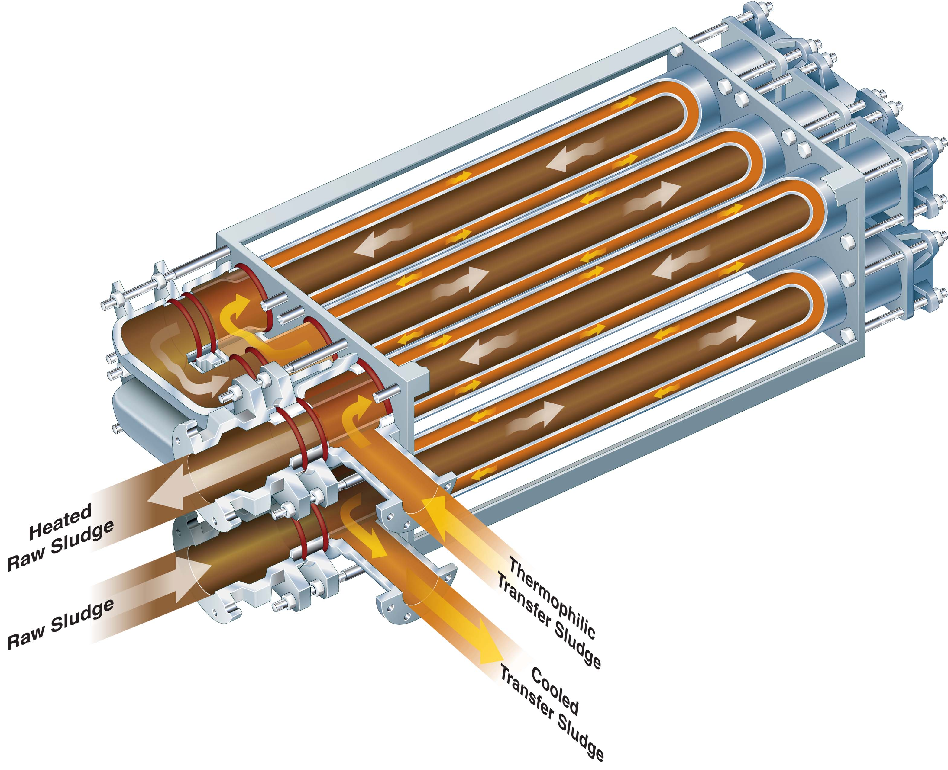 Digester Heating Systems: Heat Exchangers